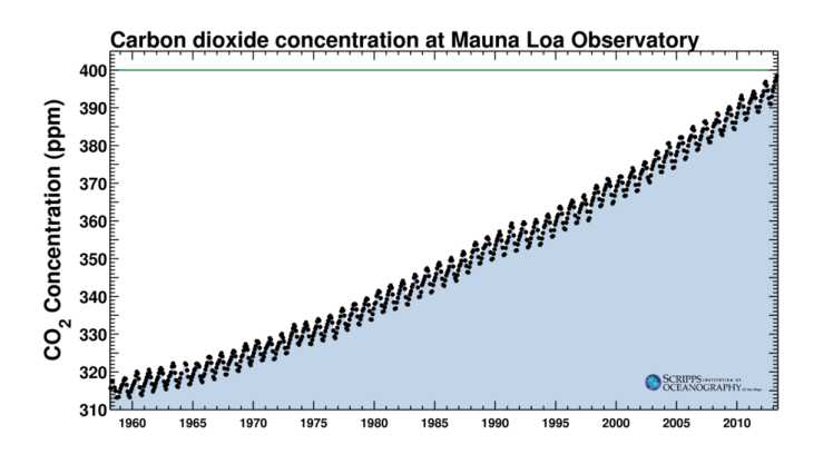 The Mauna Loa record of atmospheric CO2 since 1958. http://keelingcurve.ucsd.edu/